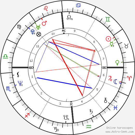 Filippo Galli astro natal birth chart, Filippo Galli horoscope, astrology