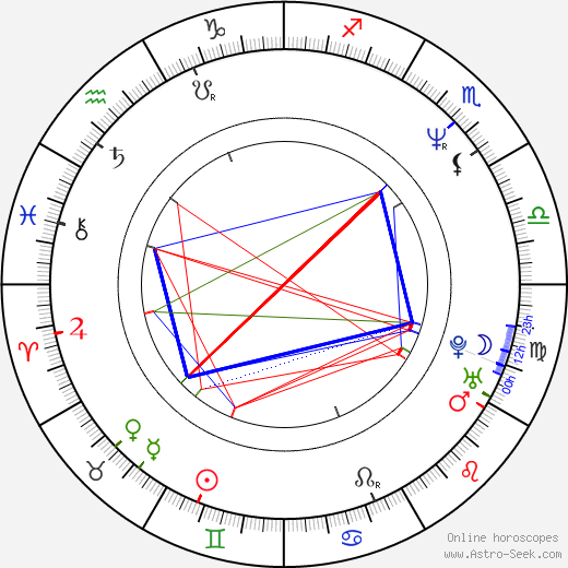 Germán Palacios birth chart, Germán Palacios astro natal horoscope, astrology