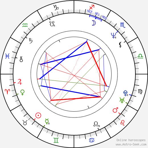 Gokor Chivichyan birth chart, Gokor Chivichyan astro natal horoscope, astrology