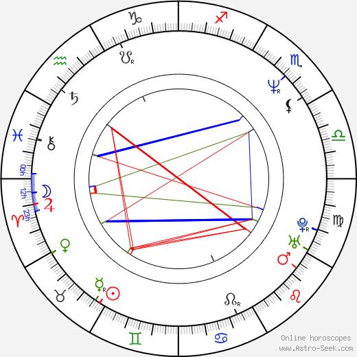 Heinz Weixelbraun birth chart, Heinz Weixelbraun astro natal horoscope, astrology