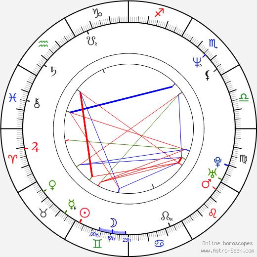 Hervé Hadmar birth chart, Hervé Hadmar astro natal horoscope, astrology