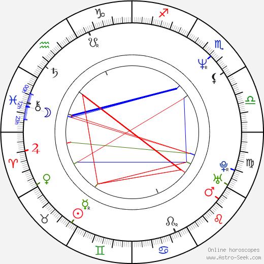 Hiroshi Ishikawa день рождения гороскоп, Hiroshi Ishikawa Натальная карта онлайн