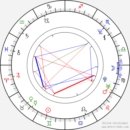 Hugh Dillon birth chart, Hugh Dillon astro natal horoscope, astrology