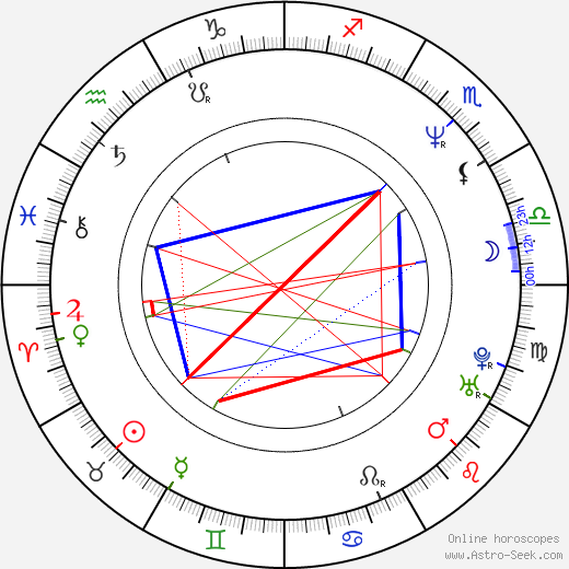 James Labrie birth chart, James Labrie astro natal horoscope, astrology