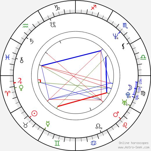 Jay Kogen день рождения гороскоп, Jay Kogen Натальная карта онлайн