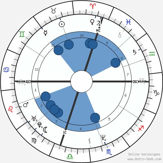 Jeff Hornacek wikipedia, horoscope, astrology, instagram