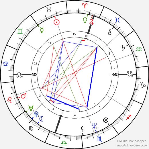Джефф Хорнасек Jeff Hornacek день рождения гороскоп, Jeff Hornacek Натальная карта онлайн