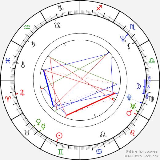 Jeremy Hotz astro natal birth chart, Jeremy Hotz horoscope, astrology