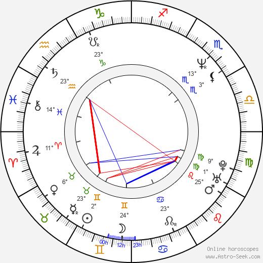 Joe III Dumars birth chart, biography, wikipedia 2019, 2020