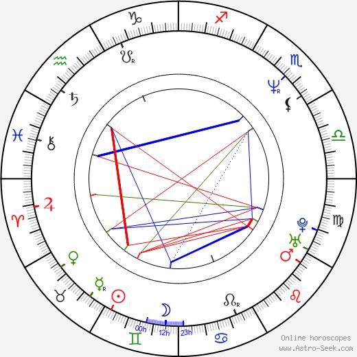 Joe III Dumars birth chart, Joe III Dumars astro natal horoscope, astrology