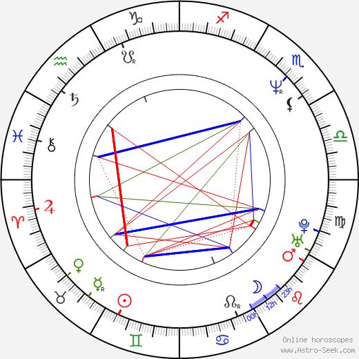 Laura Dean день рождения гороскоп, Laura Dean Натальная карта онлайн