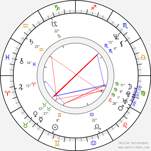 Lynda Wiesmeier birth chart, biography, wikipedia 2020, 2021