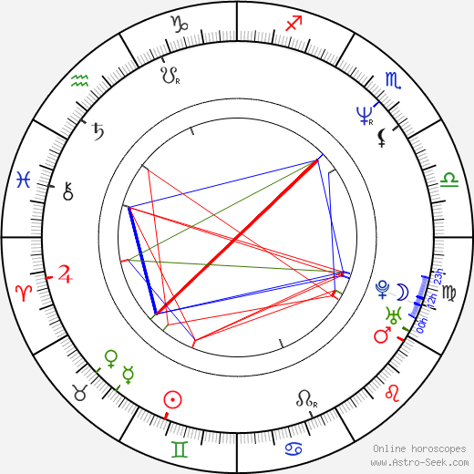 Lynda Wiesmeier день рождения гороскоп, Lynda Wiesmeier Натальная карта онлайн