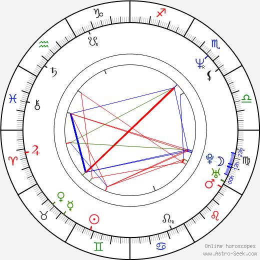 Mario Giordano день рождения гороскоп, Mario Giordano Натальная карта онлайн