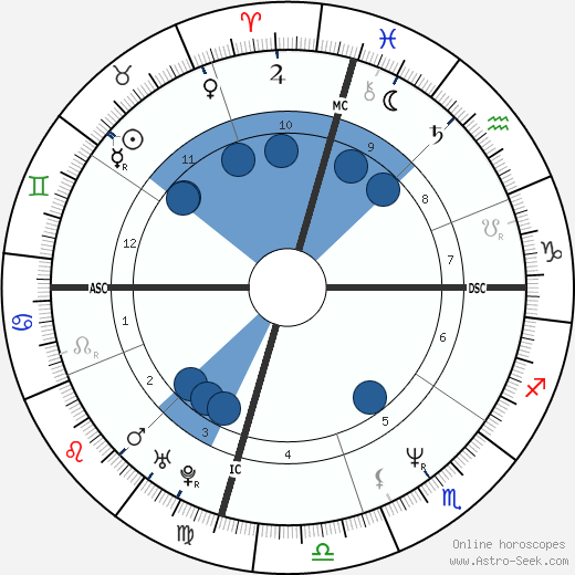 Mary Bell Vincent wikipedia, horoscope, astrology, instagram