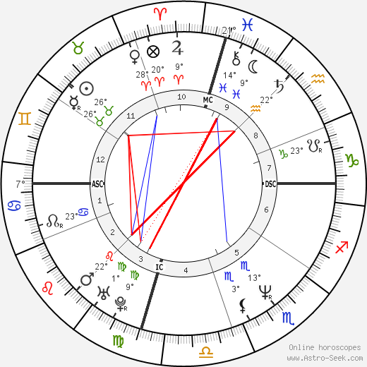 Mary Bell Vincent birth chart, biography, wikipedia 2020, 2021