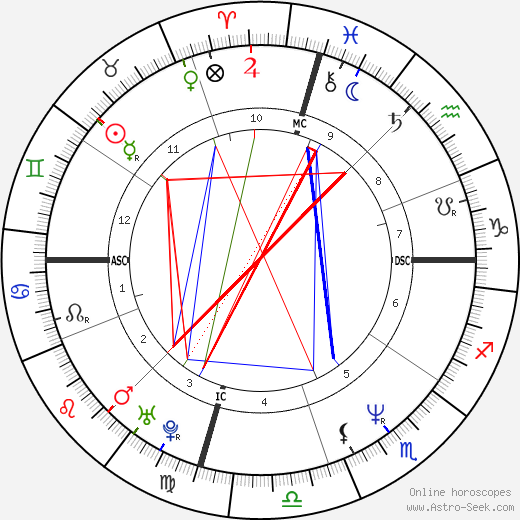 Mary Bell Vincent birth chart, Mary Bell Vincent astro natal horoscope, astrology