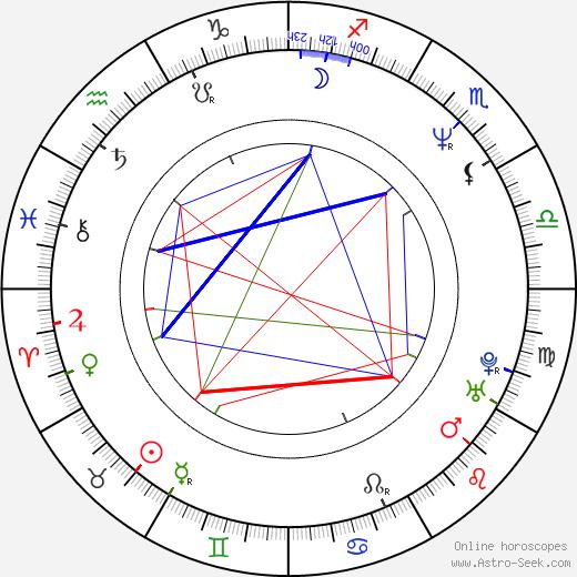 Masatoshi Hamada birth chart, Masatoshi Hamada astro natal horoscope, astrology
