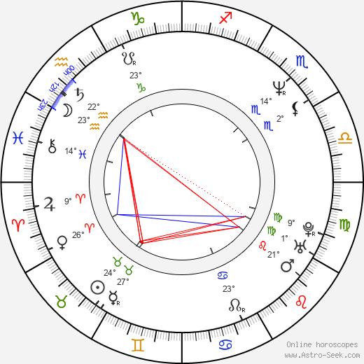 Mercedes Echerer birth chart, biography, wikipedia 2020, 2021