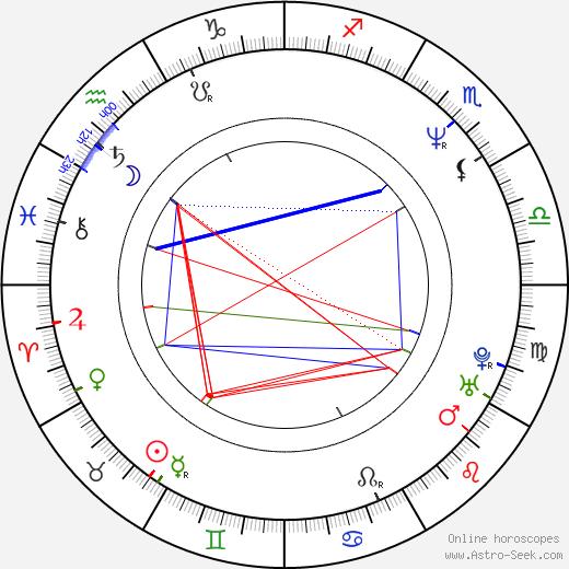 Mercedes Echerer birth chart, Mercedes Echerer astro natal horoscope, astrology