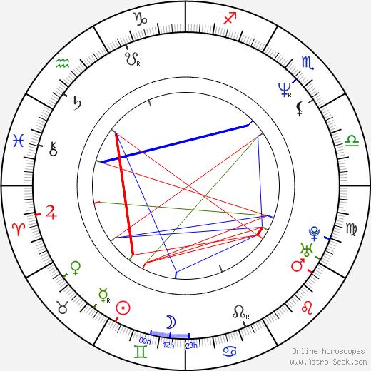 Майкл Шейбон Michael Chabon день рождения гороскоп, Michael Chabon Натальная карта онлайн