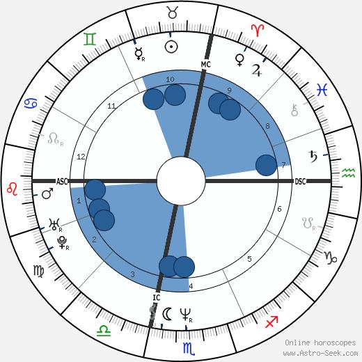 Michael Orland wikipedia, horoscope, astrology, instagram