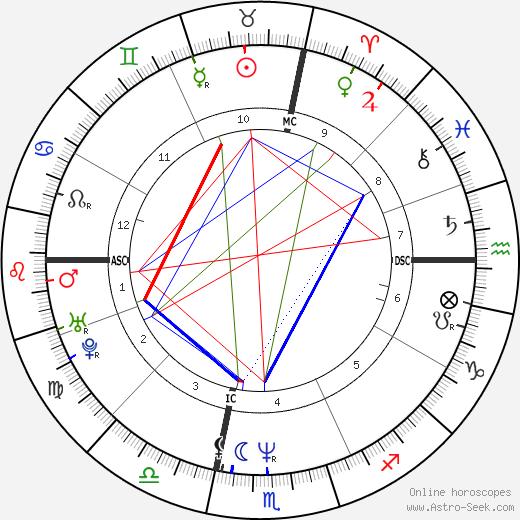 Michael Orland tema natale, oroscopo, Michael Orland oroscopi gratuiti, astrologia