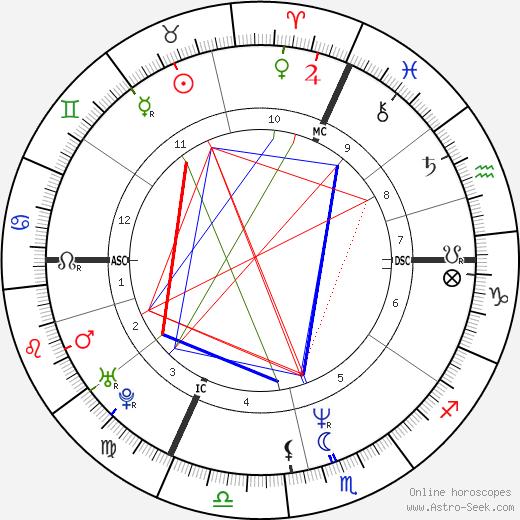 Michel Gondry astro natal birth chart, Michel Gondry horoscope, astrology