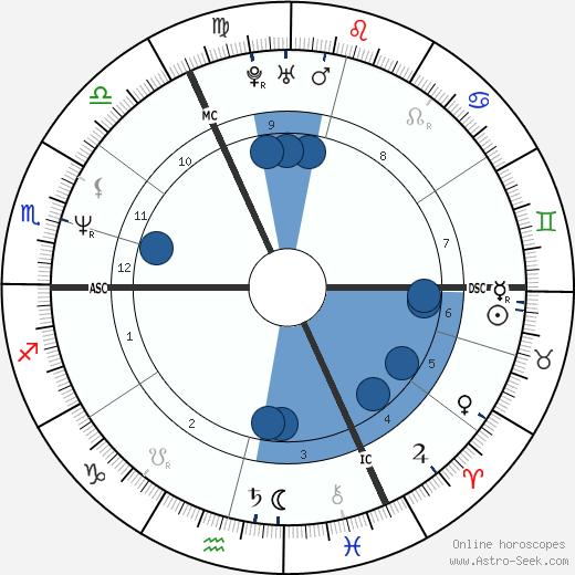 Michel Ledent wikipedia, horoscope, astrology, instagram