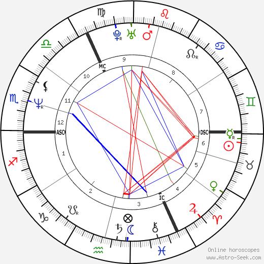 Michel Ledent день рождения гороскоп, Michel Ledent Натальная карта онлайн