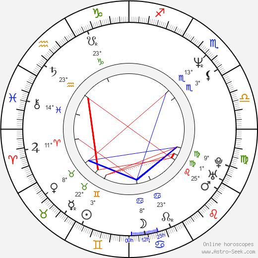 Mike Myers birth chart, biography, wikipedia 2018, 2019