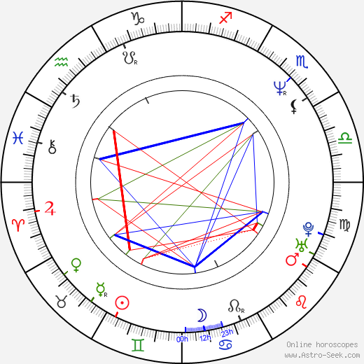 Mike Myers astro natal birth chart, Mike Myers horoscope, astrology
