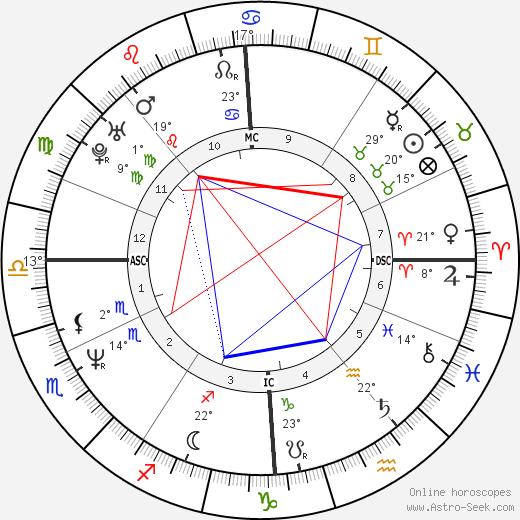 Natasha Richardson birth chart, biography, wikipedia 2019, 2020