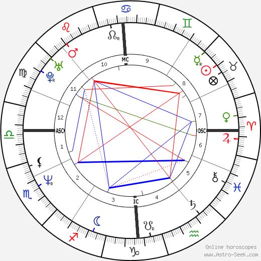 Natasha Richardson astro natal birth chart, Natasha Richardson horoscope, astrology