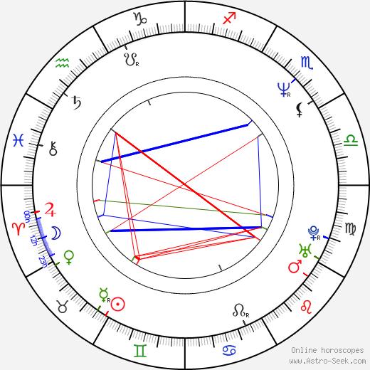 Oto Klempíř astro natal birth chart, Oto Klempíř horoscope, astrology