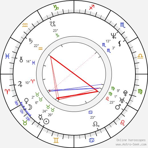 Pawel Szczesny birth chart, biography, wikipedia 2018, 2019