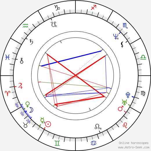 Pawel Szczesny astro natal birth chart, Pawel Szczesny horoscope, astrology