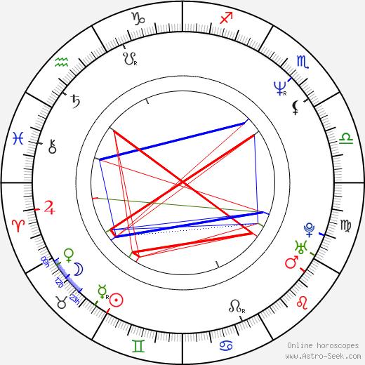 Richard Appel birth chart, Richard Appel astro natal horoscope, astrology
