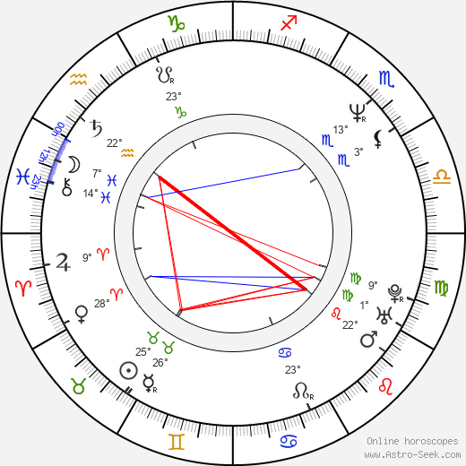 Ritchard Findlay birth chart, biography, wikipedia 2019, 2020
