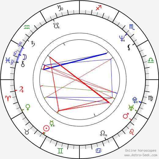 Ritchard Findlay birth chart, Ritchard Findlay astro natal horoscope, astrology
