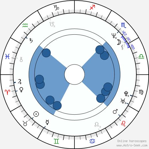 Samuel Saudek wikipedia, horoscope, astrology, instagram