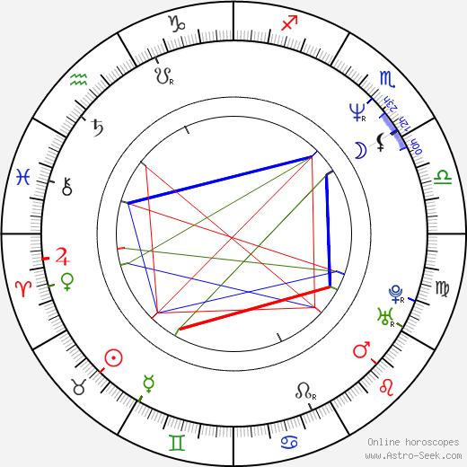 Samuel Saudek день рождения гороскоп, Samuel Saudek Натальная карта онлайн