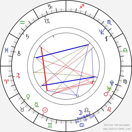 Sergio Vallín birth chart, Sergio Vallín astro natal horoscope, astrology