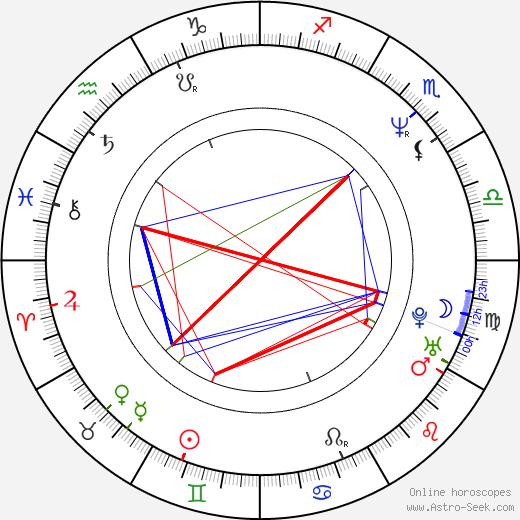 Shawn Flanagan birth chart, Shawn Flanagan astro natal horoscope, astrology