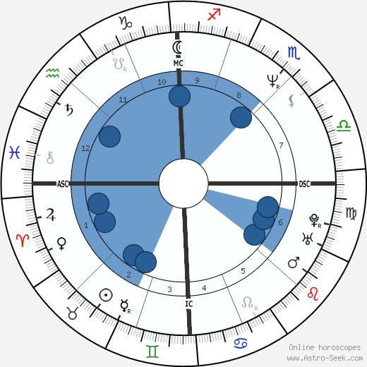Stefano Modena wikipedia, horoscope, astrology, instagram
