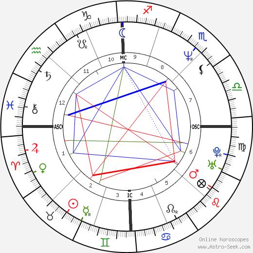 Стефано Модена Stefano Modena день рождения гороскоп, Stefano Modena Натальная карта онлайн
