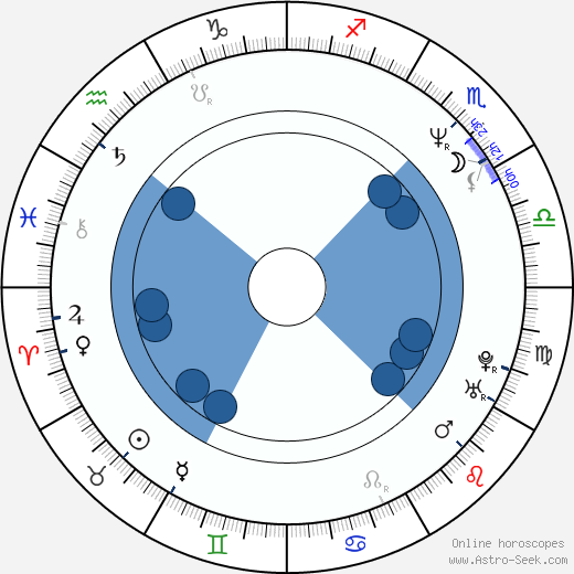 Uta Prelle wikipedia, horoscope, astrology, instagram