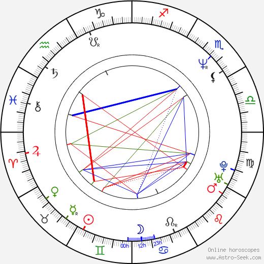 Veronika Gajerová tema natale, oroscopo, Veronika Gajerová oroscopi gratuiti, astrologia