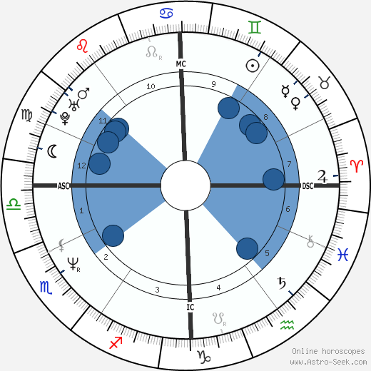 Viktor Orbán wikipedia, horoscope, astrology, instagram