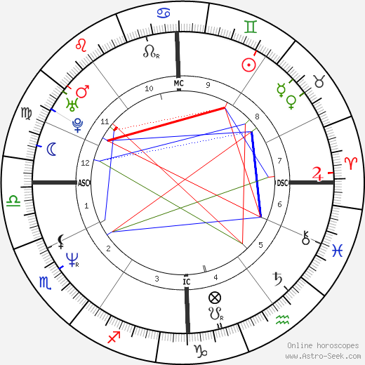 Viktor Orbán astro natal birth chart, Viktor Orbán horoscope, astrology